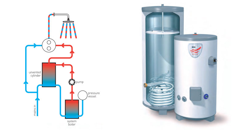 Water Storage Tank: Mains Pressure Hot Water Storage Tank
